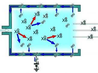Test positivi per il motore a ioni X3 effetto Hall per esplorazioni spaziali