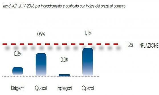 Scende il potere d'acquisto: l'inflazione, pur bassa, batte la crescita delle Retribuzioni Globali Annue