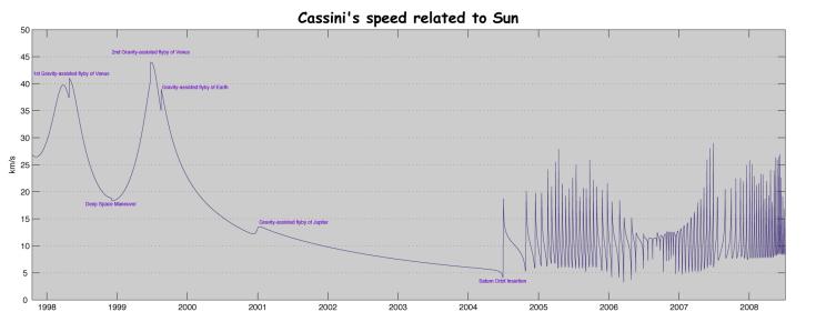 L'intera missione Cassini è stata scandita da cambiamenti di velocità prodotti da assist gravitazionali. Per ovvie ragioni, Saturno è il pianeta che ha fornito a Cassini di gran lunga il maggior numero di spinte gravitazionali (visibili sulla destra del grafico, dal 2004 in poi)