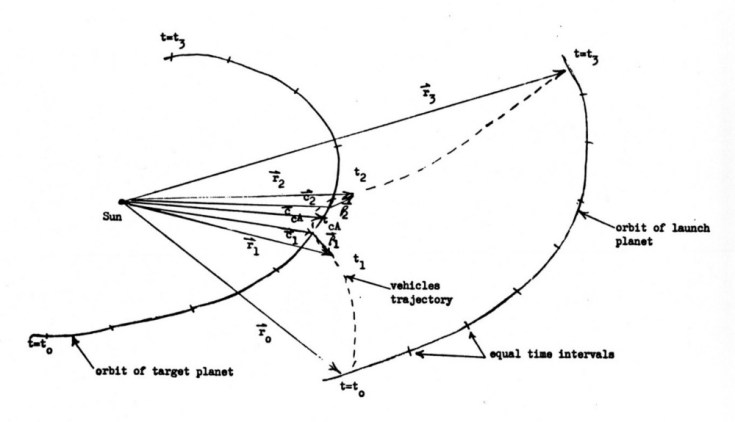 Uno schema tratto dal memorandum tecnico di Minovitch del 23 agosto 1961, che illustra i radicali cambi di traiettoria che la gravità di un pianeta è in grado di impartire a un velivolo spaziale in base all'angolo e alla velocità con la quale il velivolo cade verso il pianeta