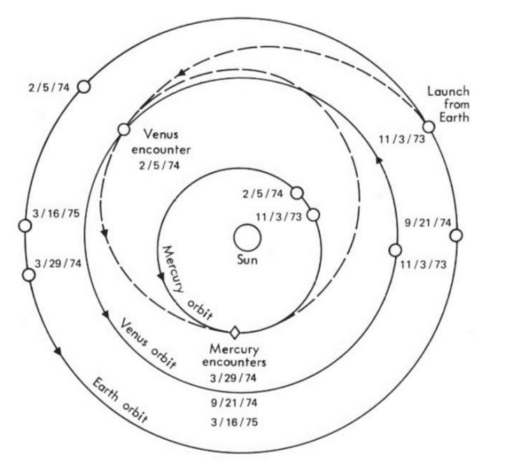 L'incontro con Venere deflesse la traiettoria del Mariner 10 in direzione di Mercurio e rallentò la velocità della sonda. Credit: NASA