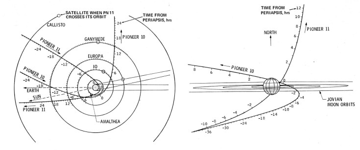 Le traiettorie dei Pioneer 10 e 11 furono radicalmente modificate dall'assist gravitazionale fornito a entrambe da Giove. Credit: NASA