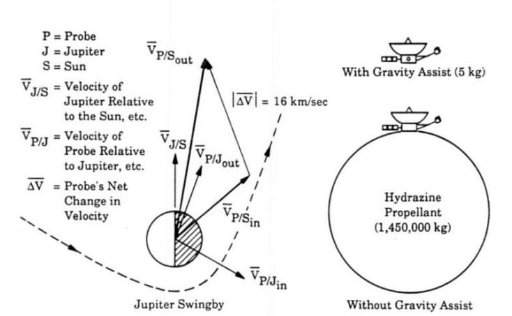 Grazie all'assist gravitazionale fornito da Giove, Voyager 1 guadagnò 16 km/s di velocità a spese dell'energia orbitale di Giove, il cui periodo orbitale si accorciò di circa 1 nanosecondo (1 miliardesimo di secondo). Per compiere la medesima manovra senza la spinta gravitazionale di Giove, Voyager 1 avrebbe dovuto bruciare 1.450.000 kg di idrazina (che ovviamente non avrebbe potuto trasportare) invece dei soli 5 kg utilizzati nel corso della manovra