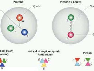Particelle elementari come i quark potrebbero essere una nuova fonte di energia