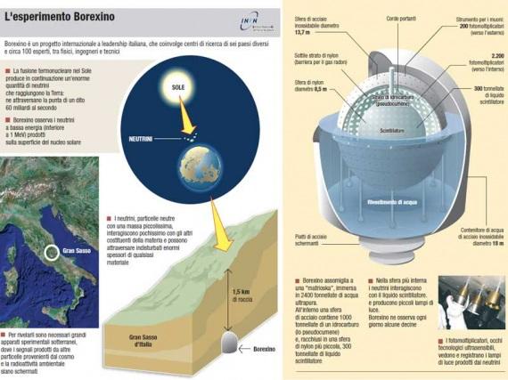 Schema di funzionamento dell'esperimento Borexino.| INFN