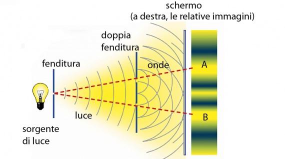 """Onda o particella? La luce passa da una fenditura, poi ne incontra altre due. Le onde interferiscono tra loro, creando chiazze alternate di luce e buio; se fossero particelle, ci sarebbe luce solo in A e in B. Con un fascio di elettroni accade la stessa identica cosa. Eppure, con altri esperimenti, si dimostra che gli elettroni sono particelle. Ecco perché si parla di """"dualismo onda-particella""""."""