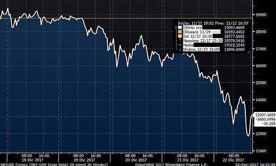 Bitcoin scivola a 12 mila dollari. Future sospesi al Cme