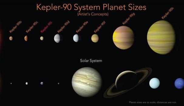 Dimensione dei pianeti del sistema Kepler-90