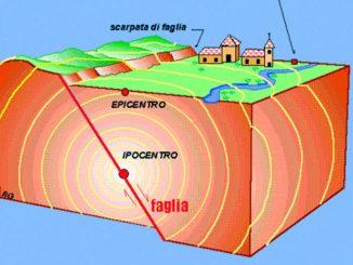 Scoperta la causa dei terremoti nel Mare Ionio