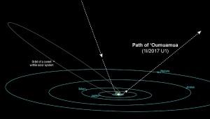 Il percorso di Oumuamua (linea tratteggiata) e la traiettoria delle comete nel Sistema Solare (linea chiara).