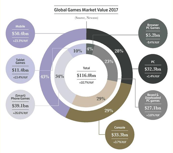 Mercato globale dei videogiochi nel 2017: 116 miliardi di Dollari USA, con un aumento del 10,7% rispetto all'anno precedente