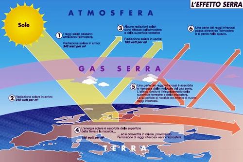 In aumento la fusione dei ghiacciai dovuta all'effetto serra