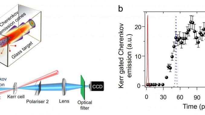 L'esperimento laser da tavolo al Tata Institute of Fundamental Research, di Mumbai: (a) un fascio laser ad alta potenza crea impulsi di corrente di elettroni di svariati mega-ampere che viaggiano più velocemente della luce nel vetro e, per effetto Cherenkov, emettono radiazione elettromagnetica misurabile; (b) la traccia temporale dell'emissione di Cherenkov misurata nell'esperimento. Crediti: Moniruzzaman Shaikh, P.P. Rajeev and G. Ravindra Kumar