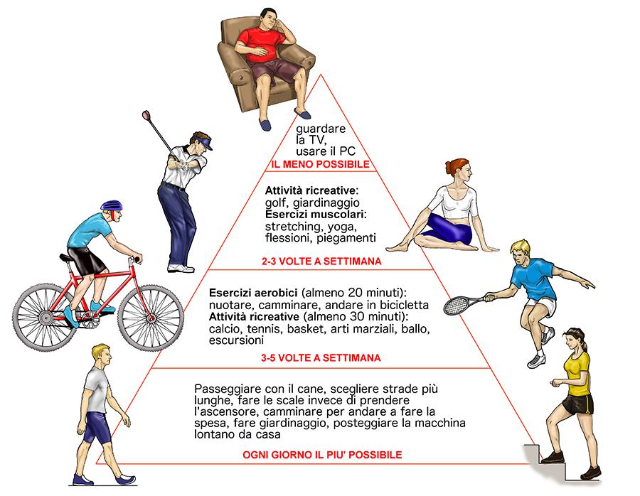 Fare attività fisica aiuta in caso di operazione chirurgica