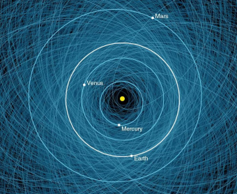 Questo grafico mostra le orbite di tutti gli asteroidi potenzialmente pericolosi (conosciuti Pha): 1885 oggetti rilevati a gennaio 2018. Qui è mostrato un primo piano delle loro orbite, sovrapposte alle orbite della Terra e di altri pianeti interni. Crediti: Nasa