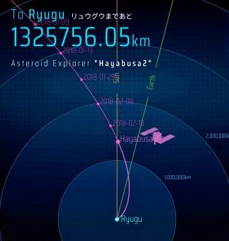I dati di volo della sonda Hayabusa-2 del 26 febbraio 2018. Crediti: Jaxa
