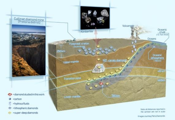 perovskite, silicati di calcio, struttura della terra, geologia, diamanti