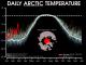 Ma c'è ancora il riscaldamento globale? Si, ed influenza il nostro meteo!