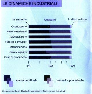 le dinamiche industriali della cosmetica