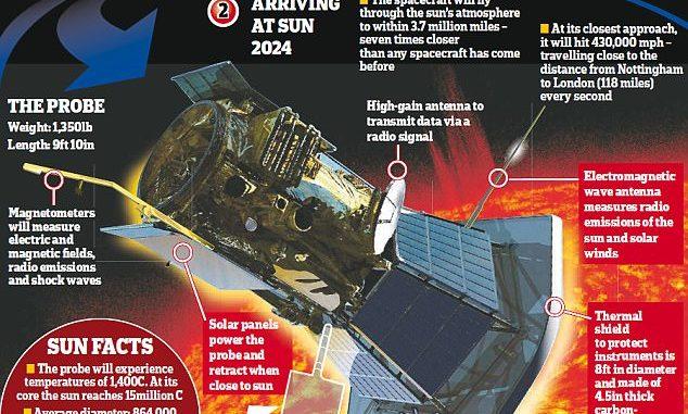 La missione solare della sonda Parker Solar Probe