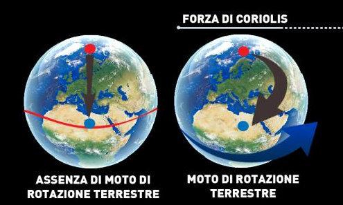 Effetto Coriolis ed il moto degli aerei in volo