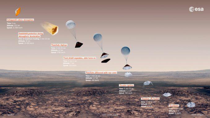 Missione Exomars dell'Esa, prove di ammartaggio con il paracadute