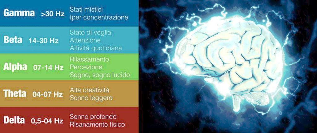 Sento un sussurro dentro il cervello...