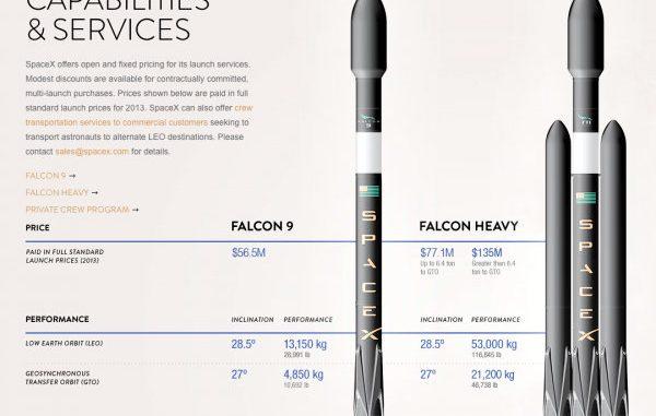 La NASA rileva problemi di sicurezza nell'uso di SpaceX