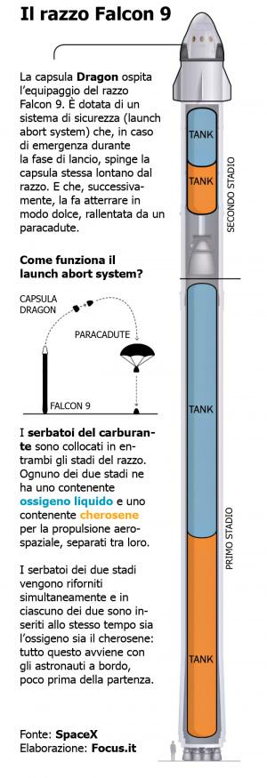 Un'infografica che mostra la posizione della Dragon sul Falcon 9 e il rapporto capsula/carburante. La navicella di SpaceX è comunque dotatadi un sistema di emergenzache consentirebbe all'equipaggio di mettersi in salvo se qualcosa dovesse andare storto. Clicca sull'immagine per ingrandirla.| SPACEX / FOCUS.IT