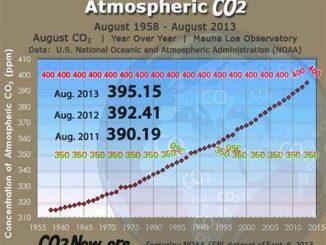 Allarme aumento del CO2 in atmosfera terrestre