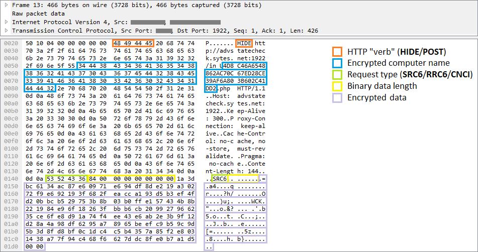 Le comunicazioni tra il malware e il server Command and Control simulano il protocollo HTTP e utilizzano la protezione crittografica per i dati più sensibili.
