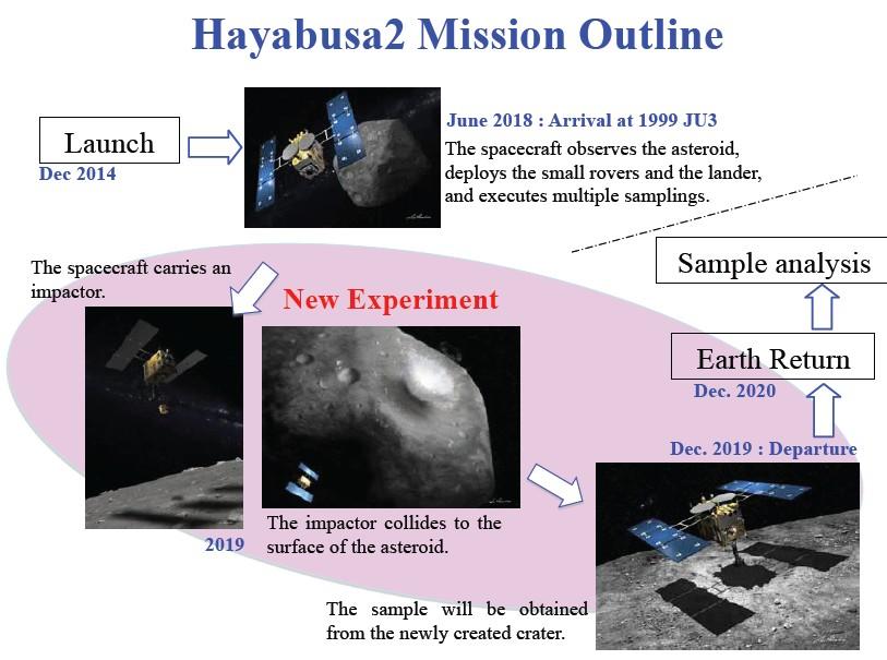 Il Giappone a caccia di campioni sugli asteroidi