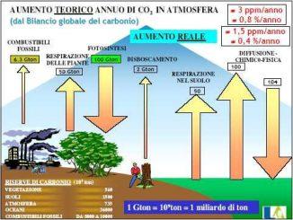 Catturare il CO2 dall'atmosfera per farne combustibili sintetici