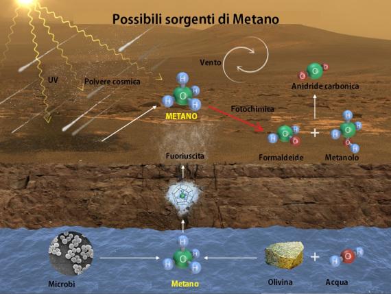 Fonti di metano. | Nasa / Elab.: Luigi Bignami