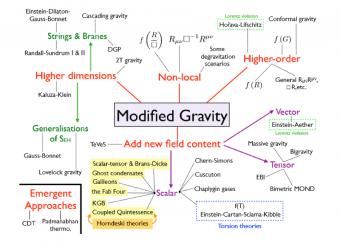 Diagramma ad albero delle teorie di Gravità modificata. Crediti: Tessa Baker