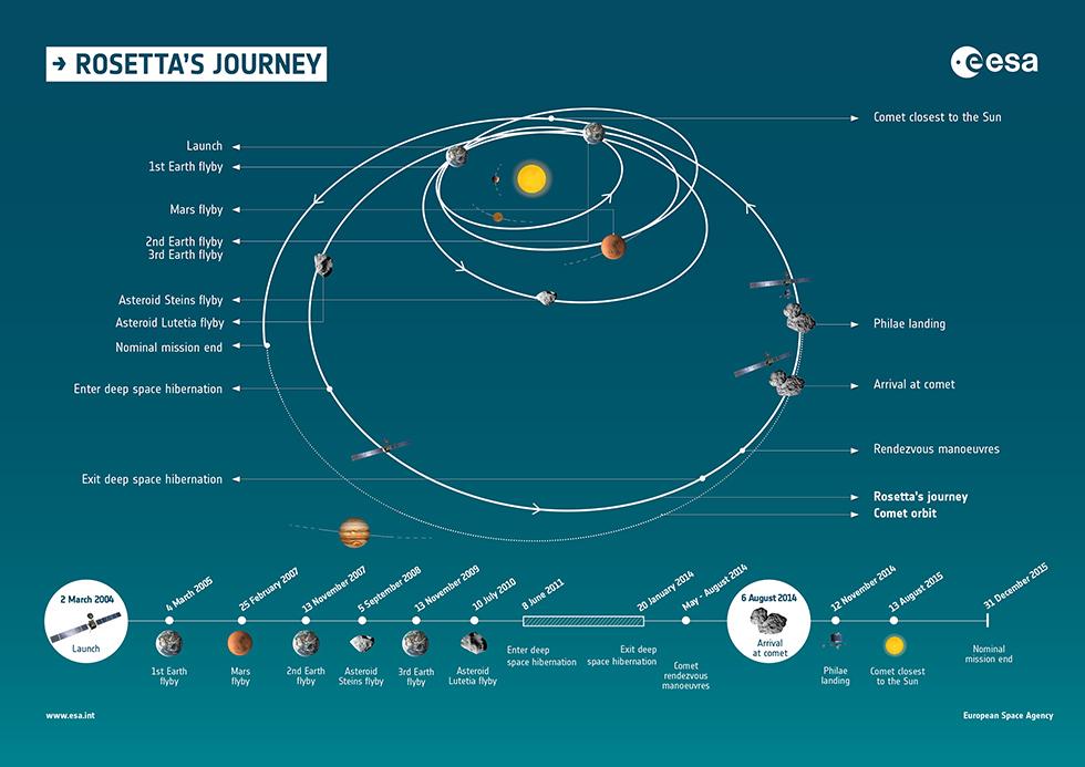 100mila immagini di comete inviate dalla sonda Rosetta
