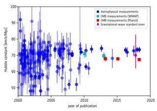 Il pomo della discordia: in questo grafico, la cronologia delle principali stime della costante di Hubble, comprensive di barre d'errore. Come si può osservare, da qualche anno i valori ottenuti da misurazioni astrofisiche (in blu) e quelli derivati dalle misure cosmologiche di Planck (in rosso) non presentano più zone di sovrapposizione