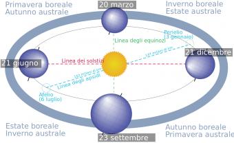 Rappresentazione dell'orbita terrestre, con solstizi, equinozi e apsidi. Crediti: Wikimedia Commons