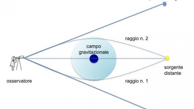 Misurati stelle ed esopianeti di Proxima con il microlensing gravitazionale
