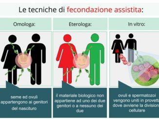 Sempre più diffusa, anche in Italia, la fecondazione assistita
