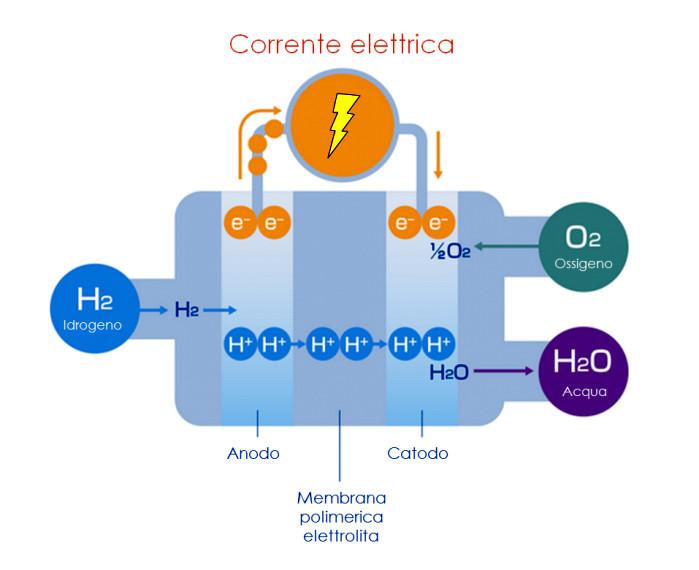 Un metodo spaziale per produrre idrogeno e ossigeno dall'acqua