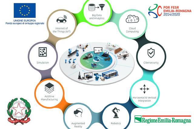 Industria 4.0: innovazione, ricerca e svilluppo in Emilia-Romagna