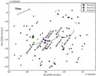 Rappresentazione del movimento di Proxima Centauri rispetto allo sfondo durante il periodo di osservazione. Le posizioni di Proxima Cen sono indicate con la stella blu, mentre quelle verde e rossa indicano le due stelle rispetto alle quali è stato misurato il microlensing gravitazionale. Crediti: A. Zurlo et al.