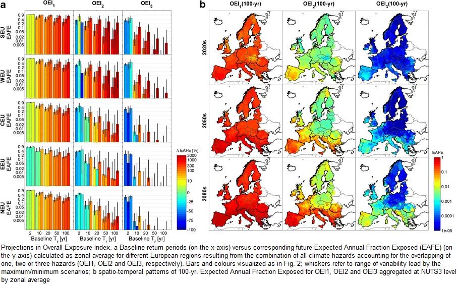 Clima In Eurpa fino al 2020