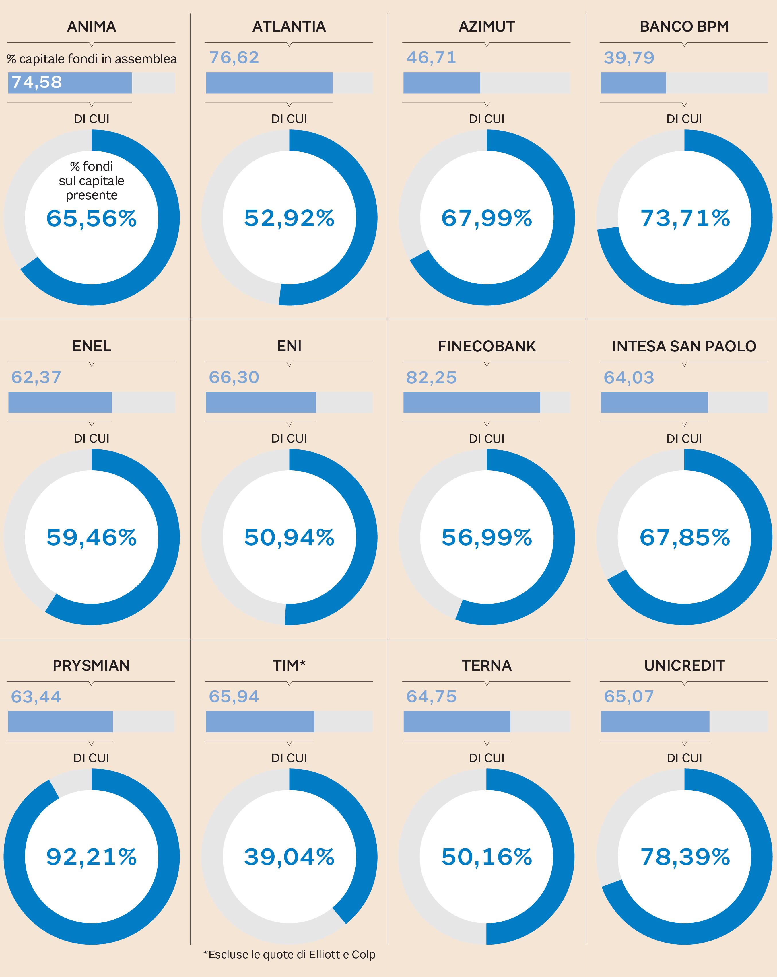 LE ASSEMBLEE 2018 Quota dei fondi sul capitale presente (Fonte: elaborazione Sole 24 Ore su dati societari)