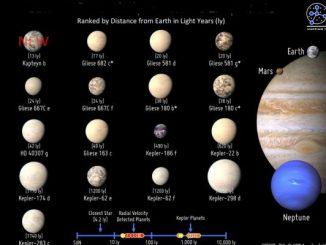 Scoperti 44 potenziali esopianeti su Kepler