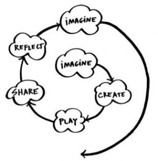 """La spirale dell'apprendimento creativo ("""" The kindergarten approach to learning """", Resnick, 2007). La """"creative learning spiral"""" riassume il processo che i ragazzi compiono attraverso un laboratorio di tinkering (per l'hardware) e attraverso una sessione di coding (per il software)"""