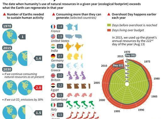Abbiamo esaurito le risorse che la Terra ci mette a disposizione