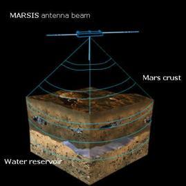 Questa immagine mostra come il radar riesca a penetrare il terreno e scovare l'acqua