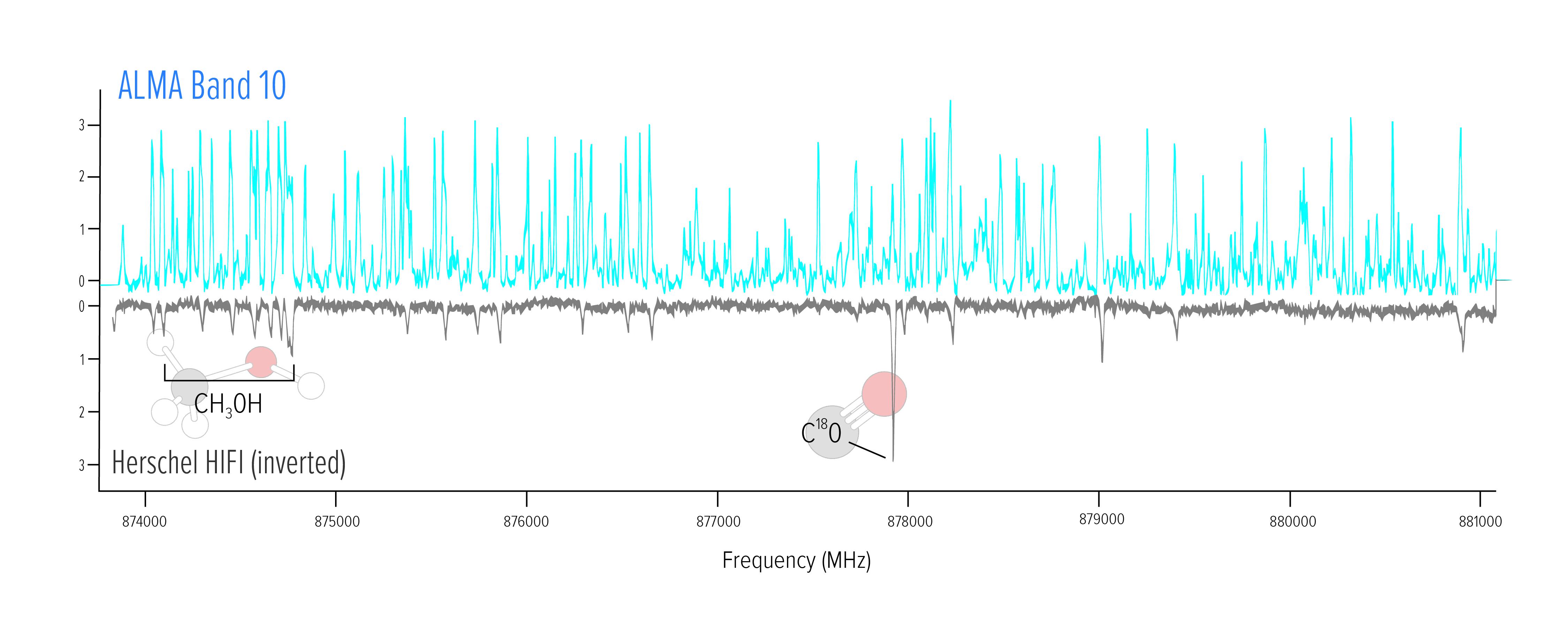 La parte superiore di questo grafico mostra in azzurro le righe spettrali che Alma ha rilevato in una regione di formazione stellare della Nebulosa Zampa di Gatto. La parte inferiore grigia (invertita specularmente per chiarezza) mostra invece lo spettro ottenuto dall'osservatorio spaziale Herschel. Due righe molecolari sono etichettate per riferimento. Crediti: Nrao/Aui/Nsf, B. McGuire et al. Tra gli elementi rilevati spicca la glicolaldeide, una forma semplice di zucchero, rintracciato vicino a una stella simile al Sole per la prima volta proprio da Alma nel 2012. Averlo trovato nei pressi di una protostella conferma che gli elementi da cui possono prendere origine gli aminoacidi – costituenti della vita – si trovano a disposizione della formazione planetaria.